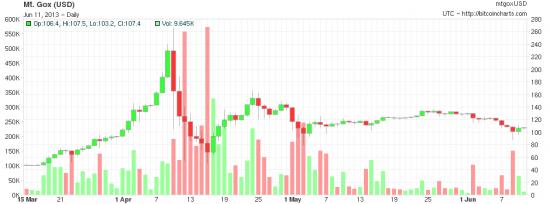 Поставщик данных Bitcoin (BTC-E)