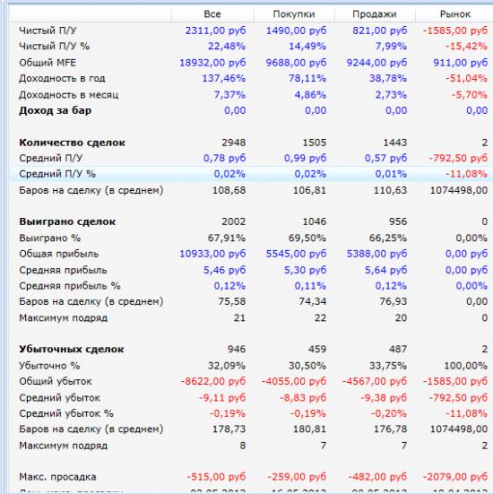 Моделирование цены, hft