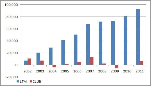 Фитнес центры и сравнительная характеристика LTM и CLUB