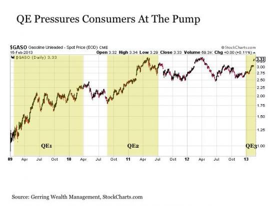 О будущем QEIII или как ликвидность наступает Бернанке на пятки.