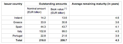 Что держит ECB в своих закромах после SMP