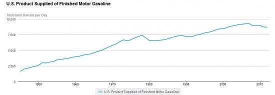 Мысли по нефтянке. Биотопливо по мандату 2013 года. Часть 1