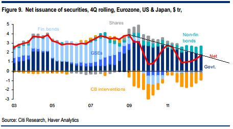 Все ищут пузыри на рынке ценных бумаг, а находят дефицит