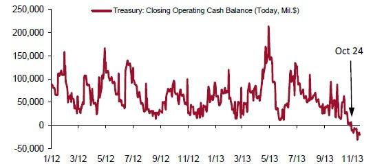 Нынешняя реальность по Government Shutdown и Treasuries