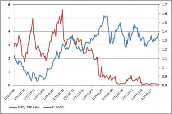 """Немного в цифрах и графиках того о чем """"трещат"""" по евро"""
