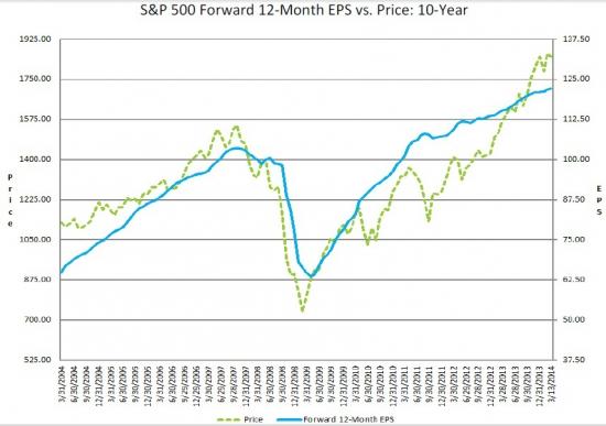 Что апрель нам готовит или пару слов об ожиданиях отчетности на американском рынке