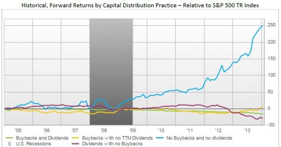 Buyback по-американски или прощай доходность от инвестиций
