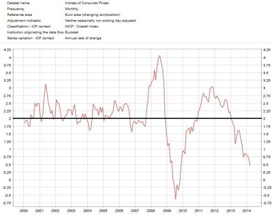 Евро на текущих уровнях: головоломка, спекуляция или что-то большее? Предстоящее решении по процентным ставкам