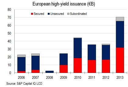 """Фарширование """"тушки"""" продолжается или беглый взгляд на high yield bond market and $HYG"""