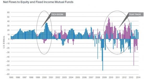Страх роста или падения. Part II