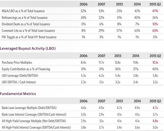 Дивергенции во мнениях и показателях на американском рынке.