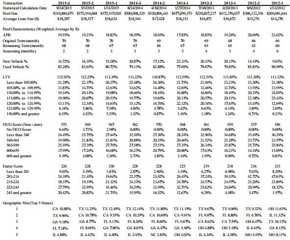 Авто рынок США - новый пузырь.И тенденции на рынке Auto Loans ABS