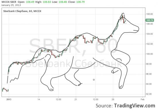 Сигнал по SBR - Лошадь