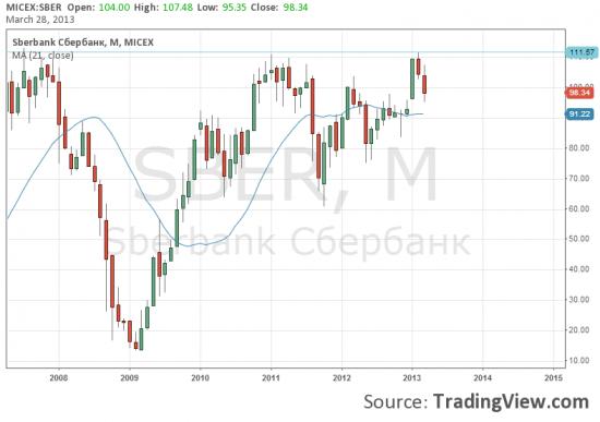 Взгляд на Газпром vs Сбербанк