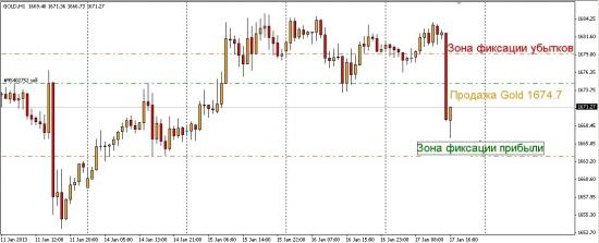 Инвестиционная идея продажа Gold