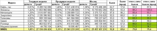 На российский фондовый рынок пошли объемы