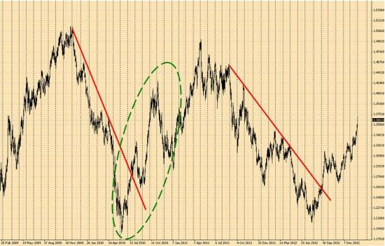 Валютная пара EurUsd близка к завершению фазы роста