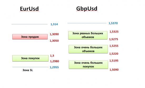 На валютном рынке FOREX по основным валютным парам идет диапазон