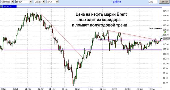 нефть Brent выходит из коридора