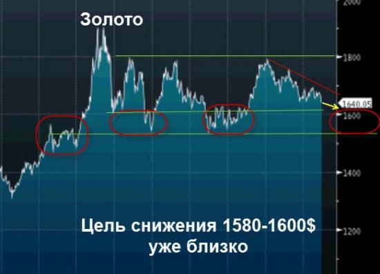 Покупать золото еще рано