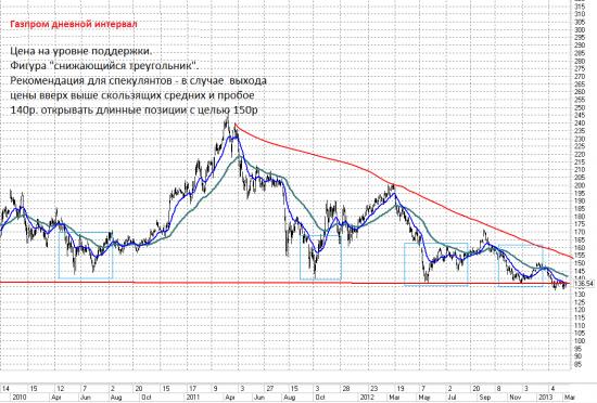 Газпром. Купить и забыть
