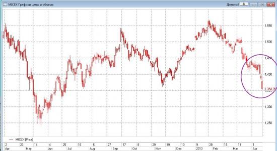 евро и ммвб