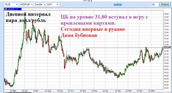 зарисовка к графику рубль/доллар