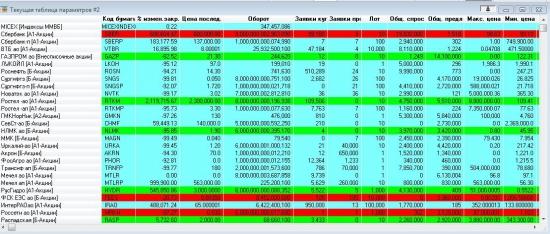 Сбой на  московской бирже