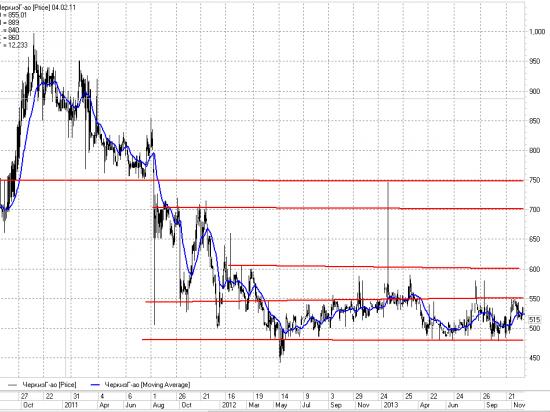 Черкизово немного акций хочет выкупить с рынка