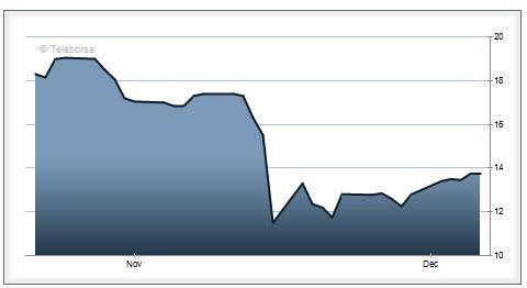 Сливайте акции Тинькова, пока дорого.