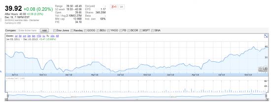 А Вы дадите в долг Яндексу что бы он выкупил свои акции?
