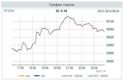 Клиб любителей Si - 29.01.14