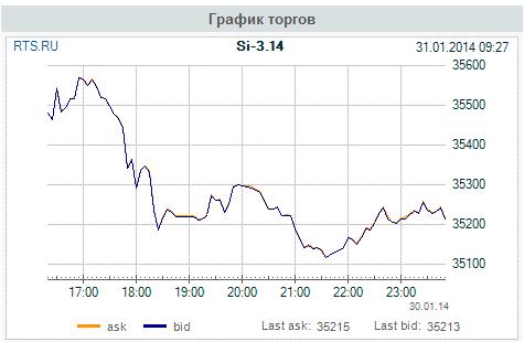 Клуб любителей Si - 31.01.14