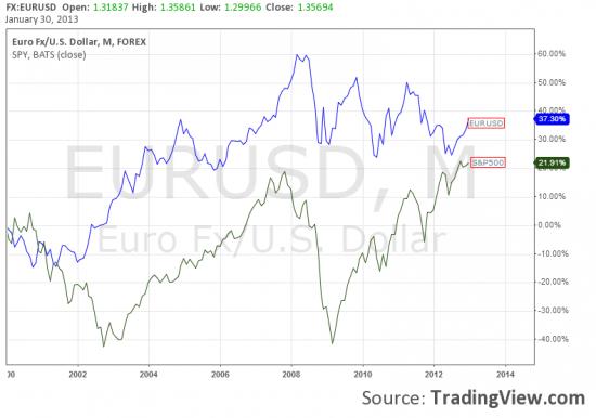 Разлука и любовь S&P 500 c парой EURUSD