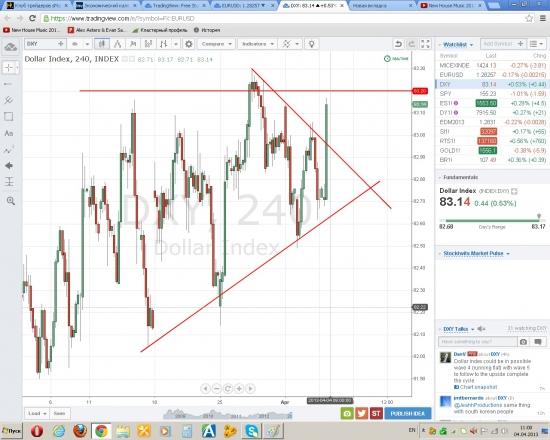 Возможно падение евры на 100 пунктов