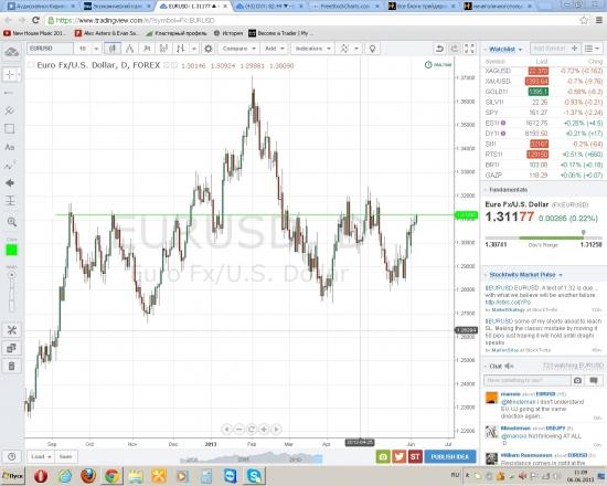 Евро/Доллар 1.25 или 1.35? возможно начало тренда с текущей позиции...