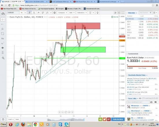 Диапазон Евро/доллар на 14.06
