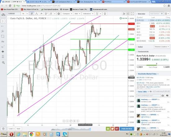 Евро/доллар развитие событий