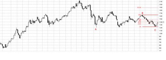 Мы стоим на пороге глобального бычьего рынка дубль 2