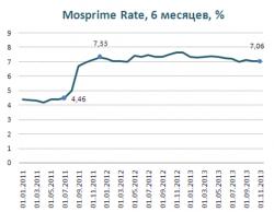 Обзор макроэкономики России: Стагнация инвестиций сдерживает экономический рост