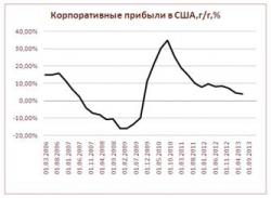 Дисбалансы, создаваемые сверхмягкой денежной политикой: теоретические риски и эмпирическая реальность