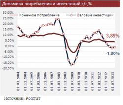 Макроэкономика России: Выбор экономической стратегии для российского правительства в 2014 году ограничен