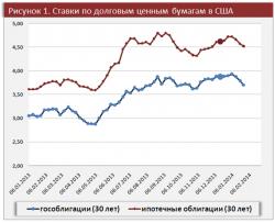 Обзор мировой экономики. Долговые рынки развитых стран спокойно отреагировали на сокращение программы количественного смягчения в США