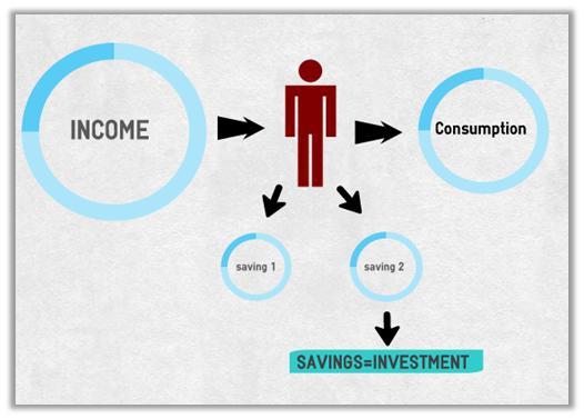 О роли плохих и хороших сбережений в экономике