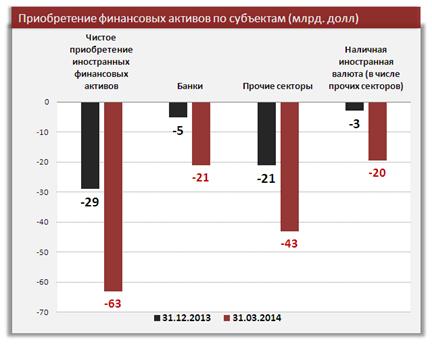 Влияние платежного баланса России на курс рубля