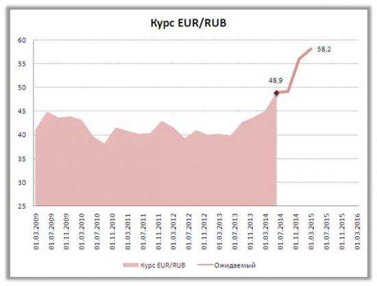Сценарии поведения курса рубля до конца года