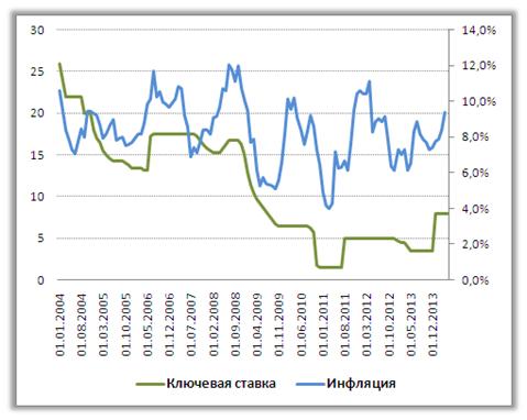Сальдо торгового баланса России должно способствовать укреплению рубля, что позволит ЦБ вернуть низкие ставки