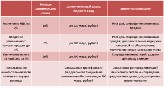 Обзор бюджетной системы России. Возможные действия правительства в меняющихся экономических и политических  условиях