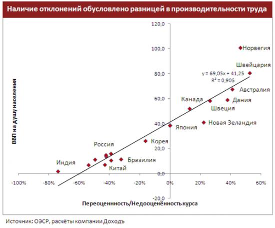 Справедливы ли исторические минимумы российского рубля с фундаментальной точки зрения?