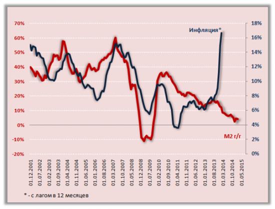 Реакция финансовой сферы на санкции, логика действий ЦБ, перспективы инфляции, кредитования, экономического роста - Весна 2015